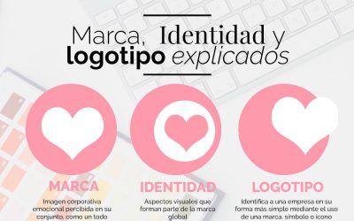 Marca, identidad y logotipo explicados